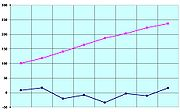 Melting points (in blue) and boiling points (in pink) of the first eight carboxylic acids (°C)