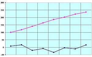 Melting point - Melting points (in blue) and boiling points (in pink) of the first eight carboxylic acids (°C)