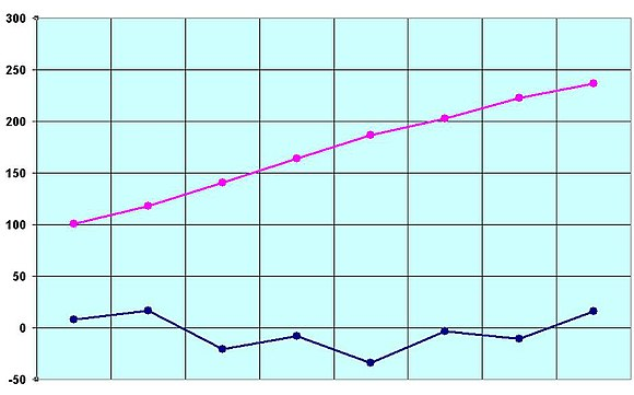Melting points (in blue) and boiling points (in pink) of the first eight carboxylic acids (degC) Carboxylic.Acids.Melting.&.Boiling.Points.jpg
