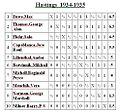 Chess Hastings 1934-1935.jpg