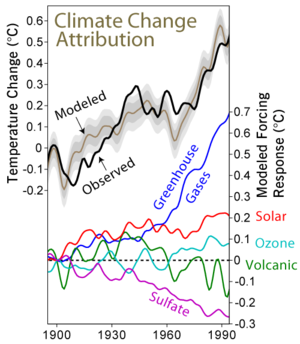 Attribution of climate change, based on Meehl ...