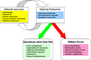 Intelligence dissemination management - Augmented model of components of national power, considering operations other than war