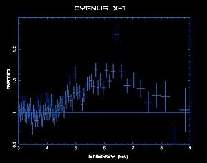 Cygnus X-1 - Image: Cygx 1 spectrum