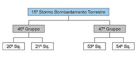 Organigramma del 15º Stormo Bombardamento Terrestre al momento della costituzione.