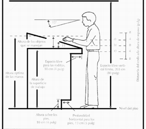 Ergonom a wikipedia la enciclopedia libre for Arquitectura ergonomica