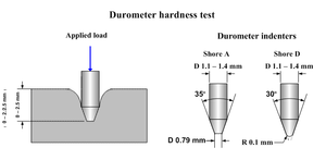 Shore durometer - Diagram of a durometer indenter or presser foot used for Shores A and D