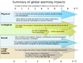 Effects of global warming, plotted against changes in global mean temperature.png