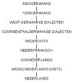 Evolutie Nederlandse taal.png