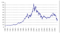 Evolution of Carrefour share price.PNG