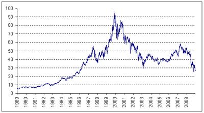 Cours de l'action Carrefour à la bourse de Paris de 1989 à 2007, (cours de clôture en euros, retraités historiquement des opérations sur titres. Source des données financières: fininfo.fr)