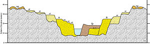 Terrace (geology) - Hypothetical valley cross-section illustrating a complex sequence of aggradational (fill) and degradational (cut and strath) terraces and deposits (upland gravels). Note ct = cut terraces, ft = fill terraces, ft(b) = buried fill terrace, fp = active floodplain, st = strath terrace, and ug = upland gravels.
