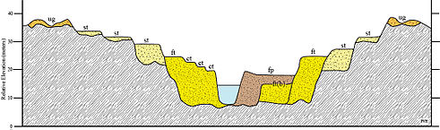 Fluvial terrace simple english wikipedia the free for What is the definition of terrace