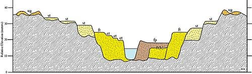 Terrace geology for Terrace landform