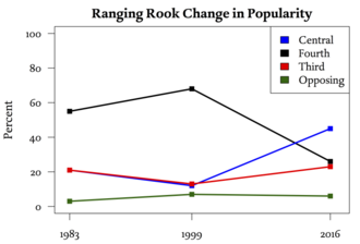 Shogi opening -  Change in popularity of Ranging Rook openings in professional games over a 34-year period (source cite)