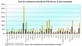 Croissance des principaux pays sur les périodes 1990-1998 et 2000-2006