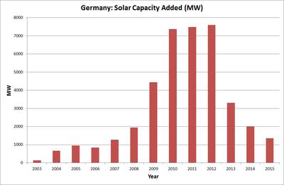 """Неплохая статья о солнечной энергетике и ее """"перспективах""""."""