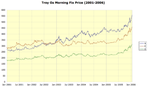 English: Gold prices 2001–2006