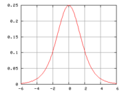 The standard Hubbert curve.  For applications, the x and y scales are replaced by time and production scales.
