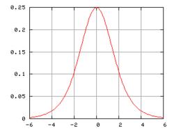 Carbon dating eksponentiaalinen rappeutuminen