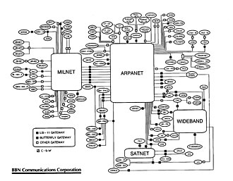 History of the Internet - BBN Technologies TCP/IP Internet map of early 1986.