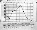 Influenza; fever charts, 1891 Wellcome L0002737.jpg