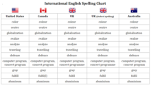 Overview of differences in spelling for American, British, Canadian and Australian English.