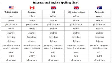 Canadian spelling in comparison with American and British spelling.