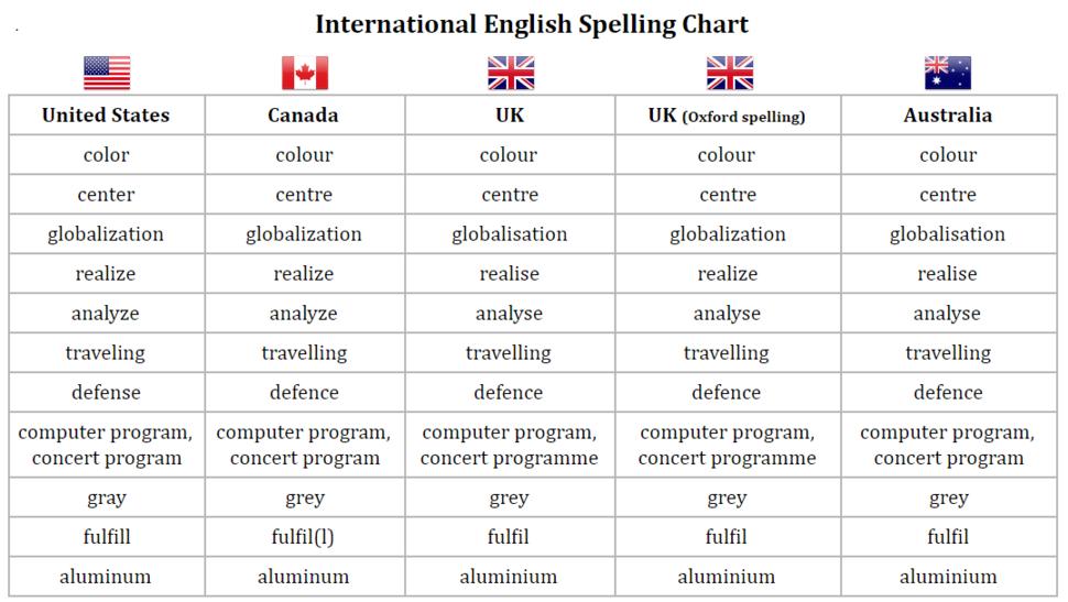 International English Spelling