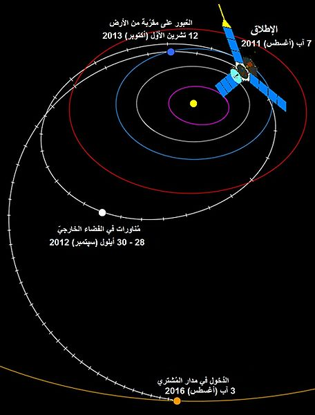 پەڕگە:Juno flight path-ar.jpg