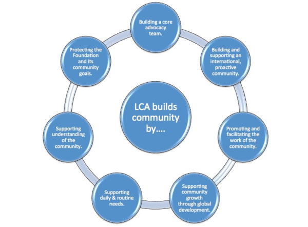 A diagram of the goals of the new Legal and Community Advocacy department.