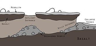Martian lava tube - Longitudinal cross-section of a martian lava tube with skylight