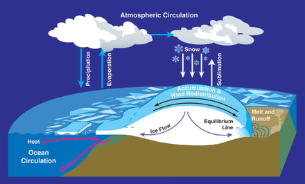 Water cycles between ocean, atmosphere and glaciers Mass balance atmospheric circulation.png