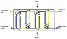 Liquid Liquid Extraction Wikipedia