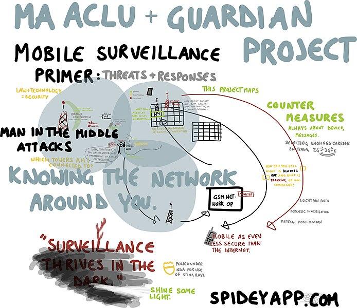 File:Mobile surveillance primer (14265626824).jpg