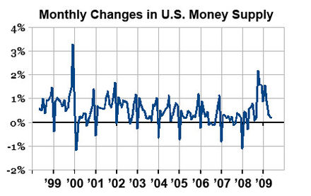 Each year (most notably 2000) money supply in US banks is increased for Christmas shopping Monthly Changes in Currency.jpg
