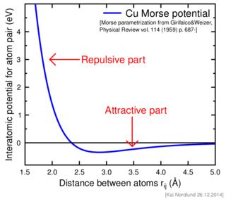 Interatomic potential
