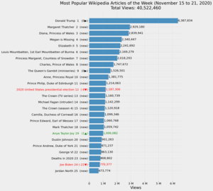 Most Popular Wikipedia Articles of the Week (November 15 to 21, 2020).png