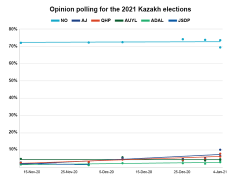 Opinion polling for 2021 Kazakh leigslative elections.png