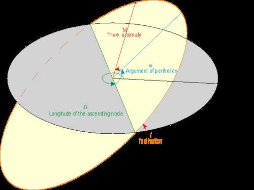 Инклинација 500px-Orbit
