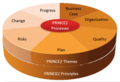 PRINCE2 - Project Management Methodology.png