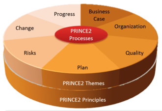PRINCE2 - PRINCE2 - Structure