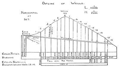 PSM V48 D227 Profile following the line of wells.jpg
