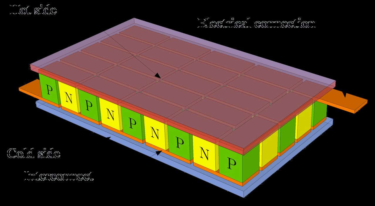 Peltier element (Wikimedia)