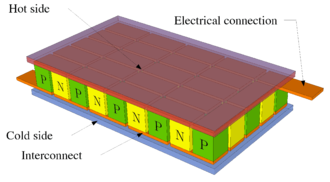 Thermoelectric cooling - Peltier element schematic. Thermoelectric legs are thermally in parallel and electrically in series.