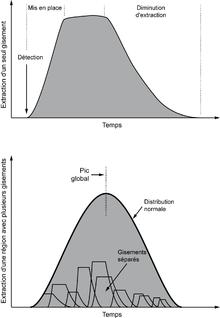 La production de pétrole à l'échelle d'une région suit une loi de distribution normale