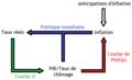 Politique monétaire et modèle à trois équations.png