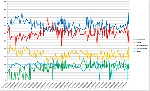 graph made in Microsoft Excel with polling data