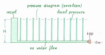 circuit idea group 66a wikibooks, open books for an open worldintroducing the idea of pressure diagram (an opened water circuit)[edit]