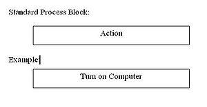 Nassi–Shneiderman diagram - Process blocks