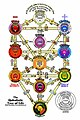 Qabbalah-tree-of-life.jpg
